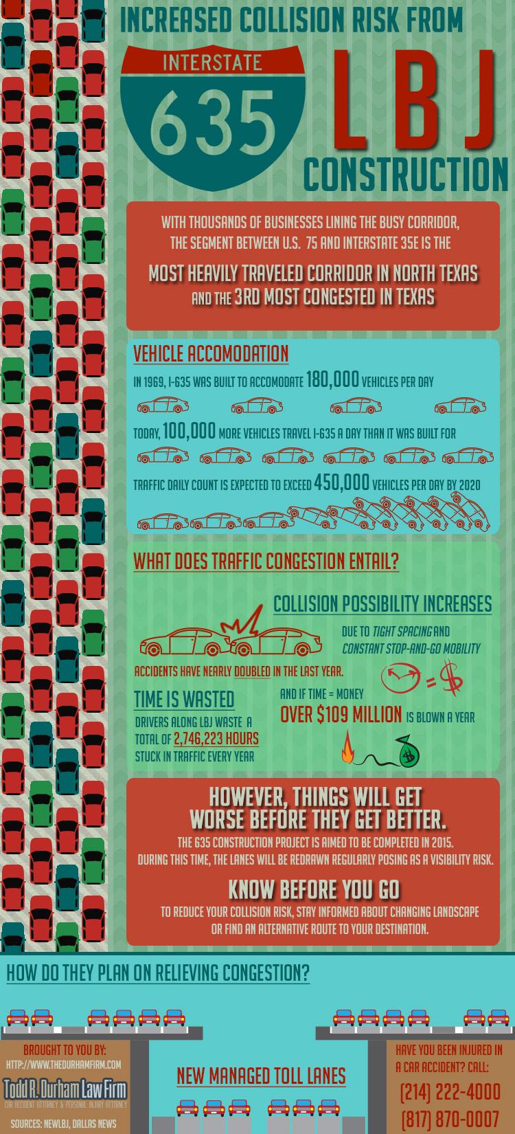 Car Accident Statistics I-635 LBJ Construction